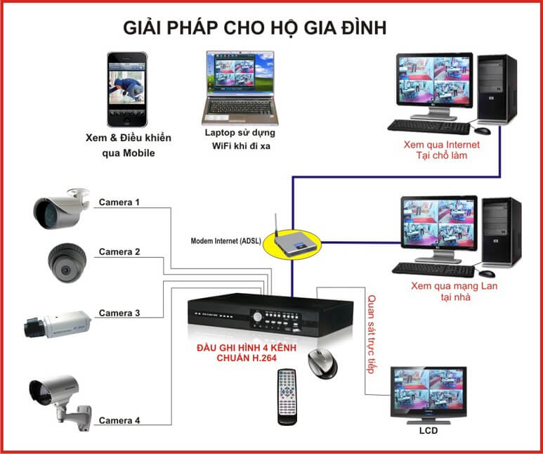 Hệ thống camera quan sát là gì? Bao gồm những gì?